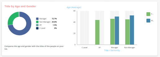 Audience Profiler | Consumer Data and Demographics